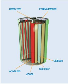 Battery Cross Section