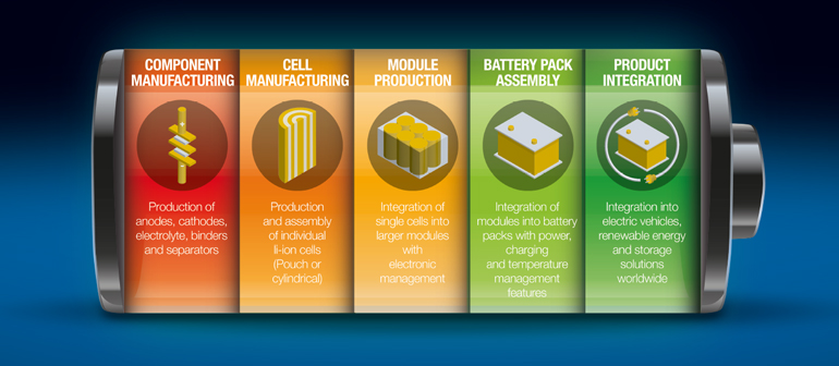 Nordson Battery Production Capabilities