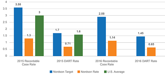 Recordable case dart rates