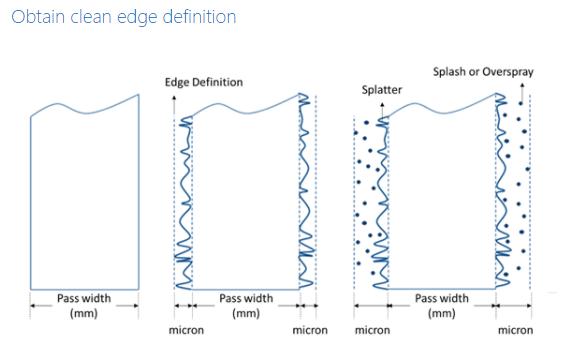 Edge Definition Diagram