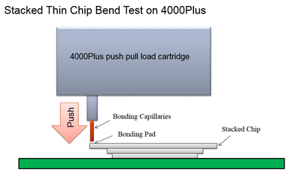 Stacked thin chip bend test