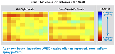 Avex nozzles diagram