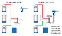 Plug And Spray Quick Color Change Schematic